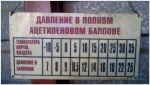 Давление ацетилена в баллоне при разных температурах